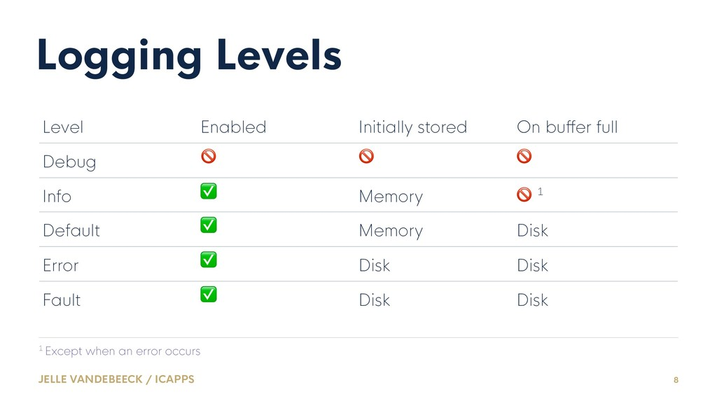 Logging Levels Level Enabled Initially stored O...