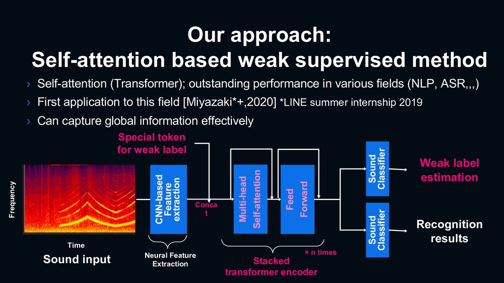 Our approach: Self-attention based weak supervi...