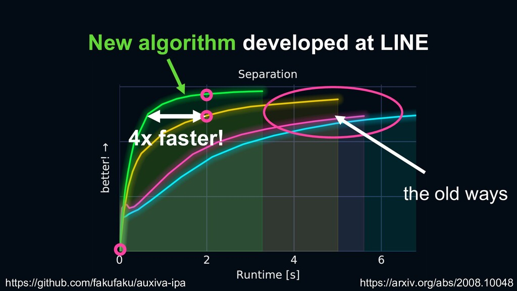 New algorithm developed at LINE the old ways ht...