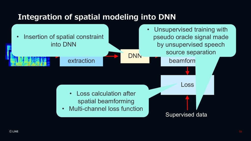 Integration of spatial modeling into DNN Featur...