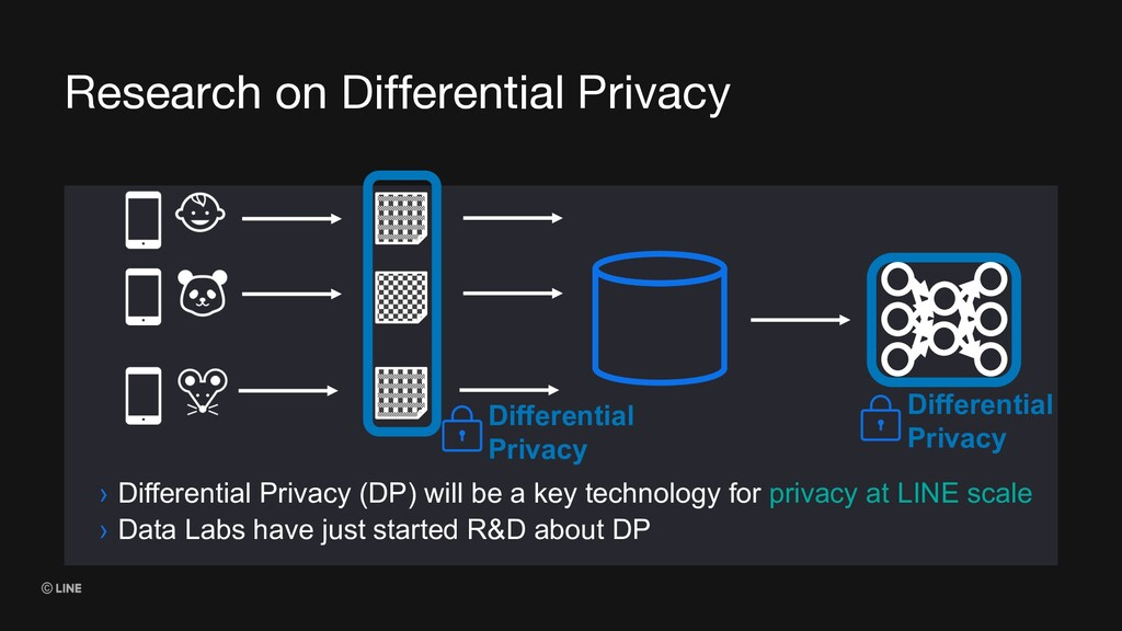 Research on Differential Privacy Differential P...