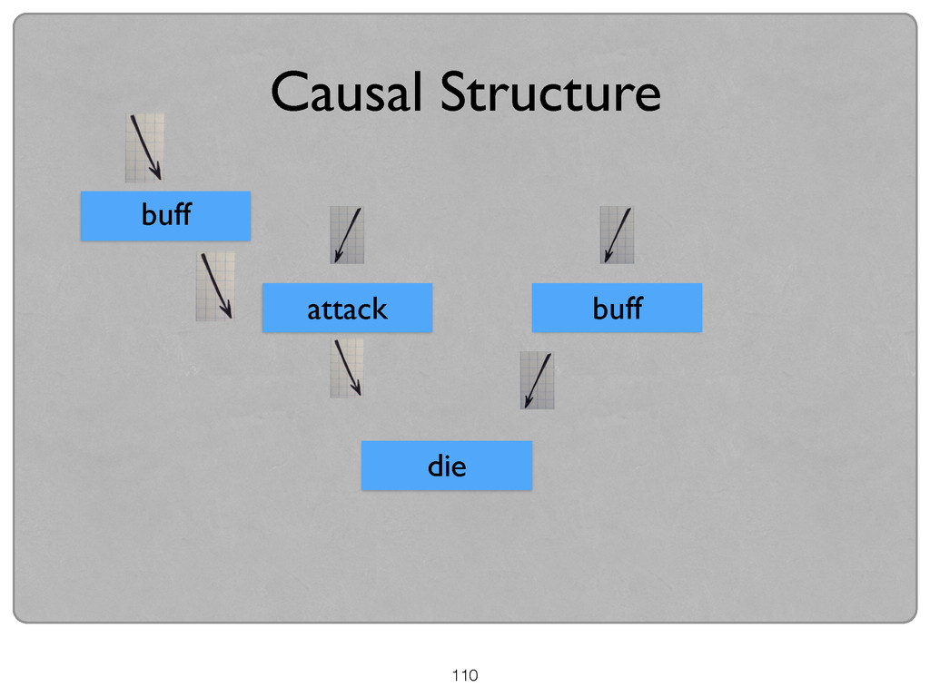 Causal Structure attack buff die buff 110