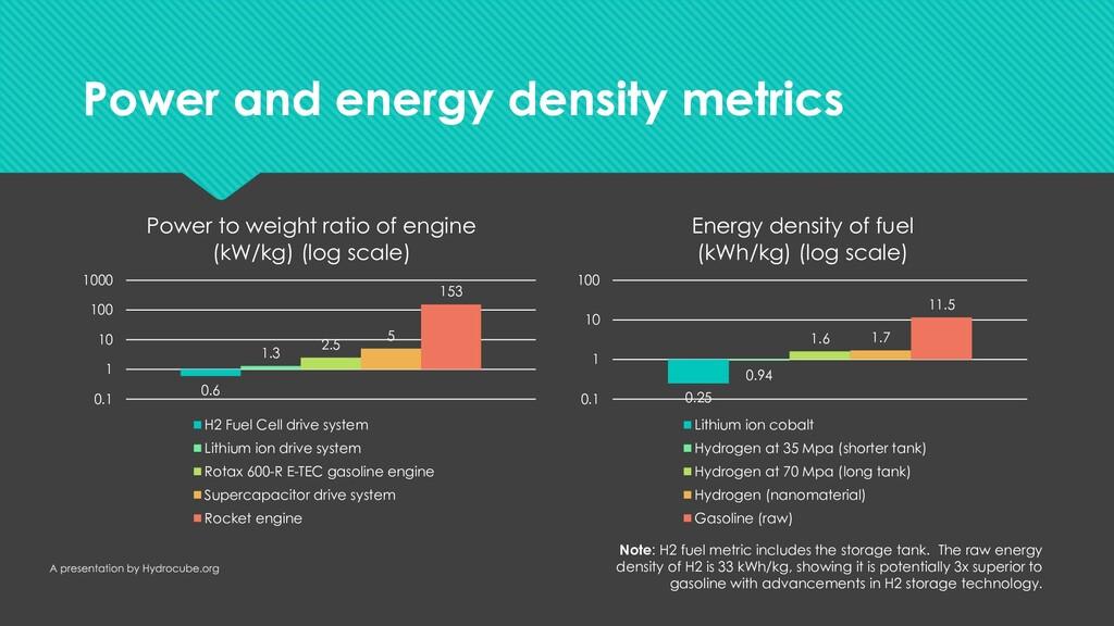 Power and energy density metrics Power and ener...