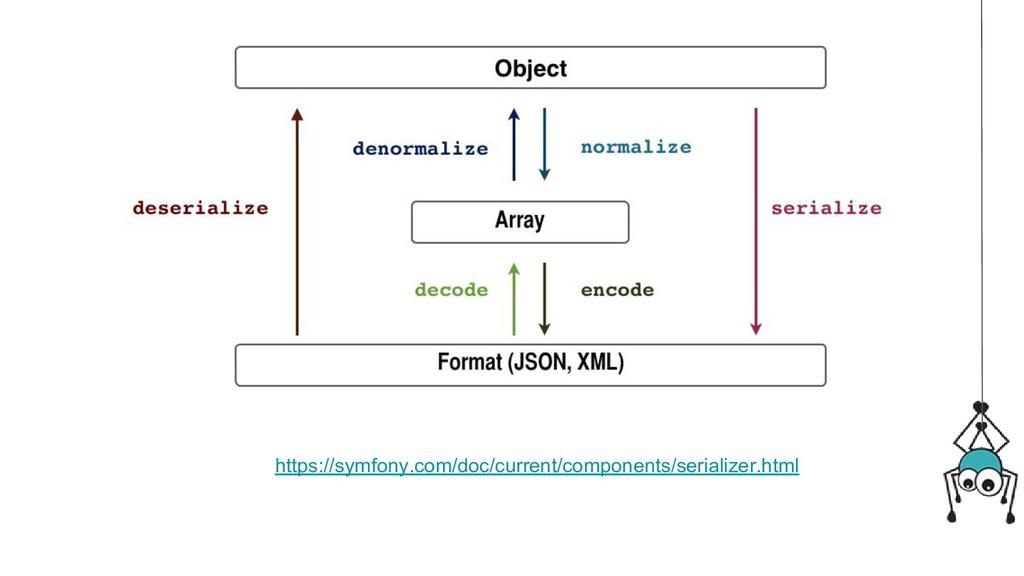https://symfony.com/doc/current/components/seri...