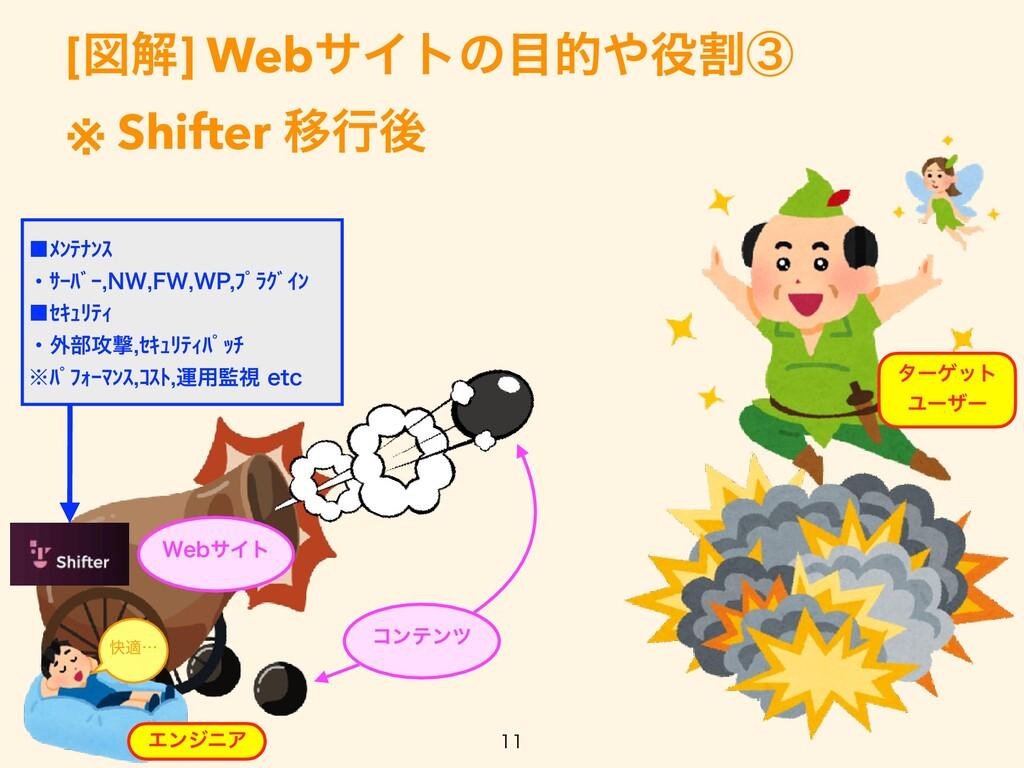 [ਤղ] WebαΠτͷతׂᶅ   ※ Shifter Ҡߦޙ  ίϯςϯπ λʔή...