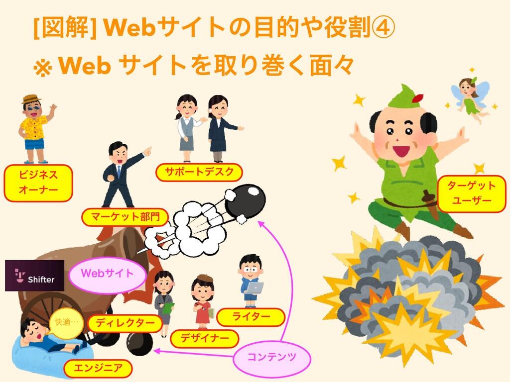 [ਤղ] WebαΠτͷతׂᶆ   ※ Web αΠτΛऔΓר͘໘ʑ  ίϯςϯπ ...