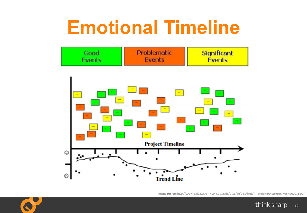 19 Emotional Timeline 	