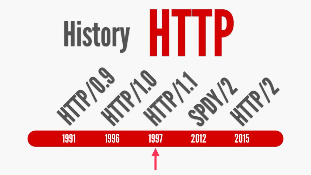 History HTTP HTTP/0.9 HTTP/1.0 HTTP/1.1 SPDY/2 ...