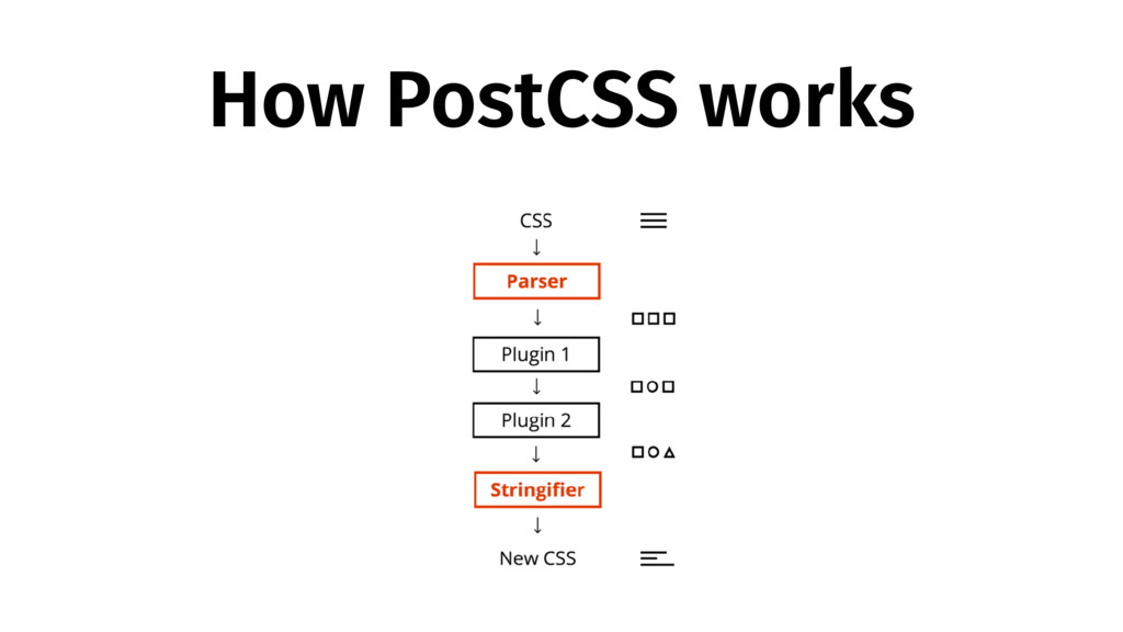 How PostCSS works