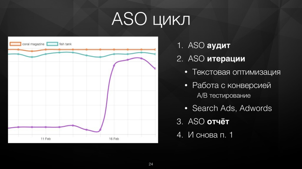 1. ASO аудит 2. ASO итерации • Текстовая оптими...