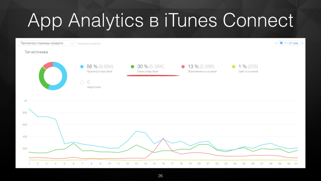 App Analytics в iTunes Connect 26