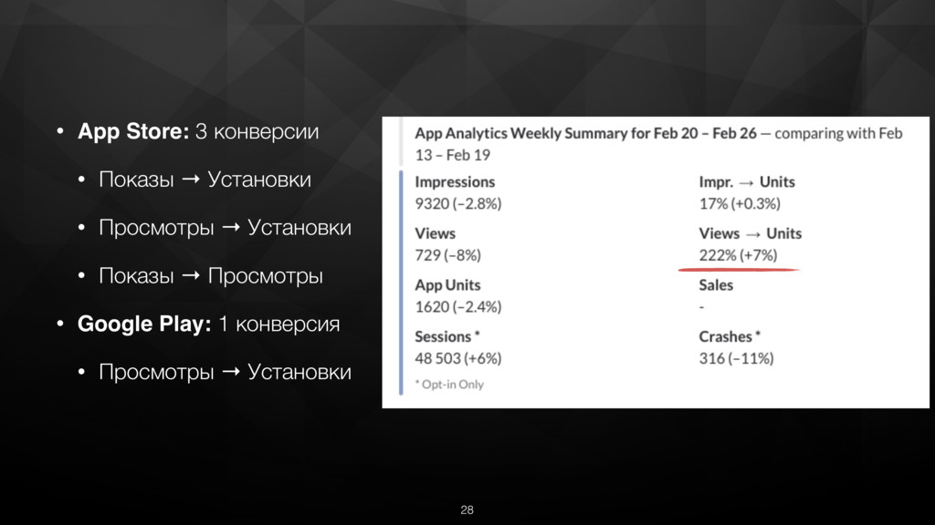 • App Store: 3 конверсии • Показы → Установки •...