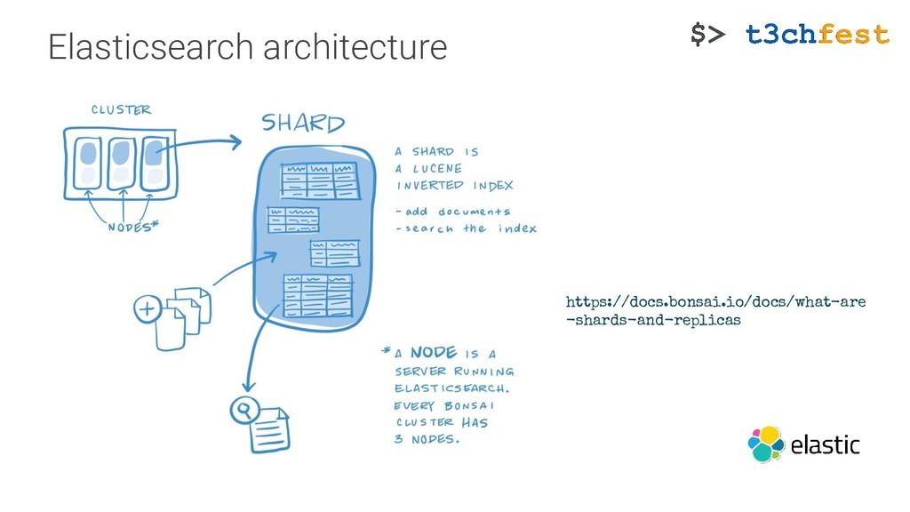 Elasticsearch architecture https://docs.bonsai....