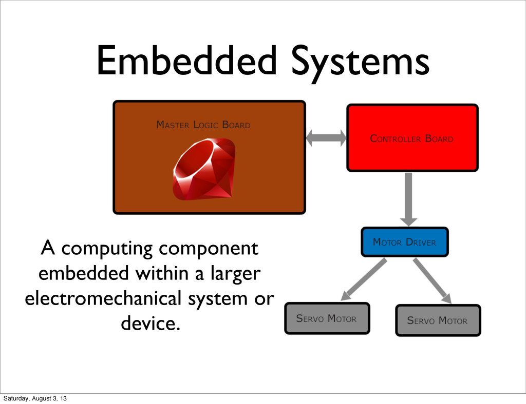 Embedded Systems A computing component embedded...