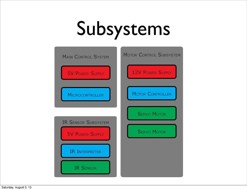 Subsystems Saturday, August 3, 13