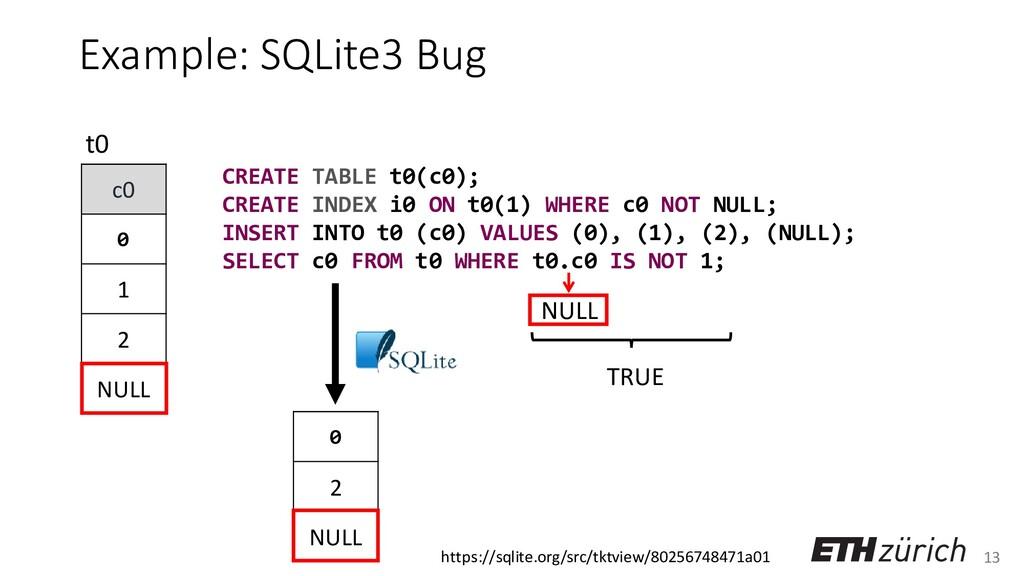 13 Example: SQLite3 Bug c0 0 1 2 NULL t0 0 2 NU...