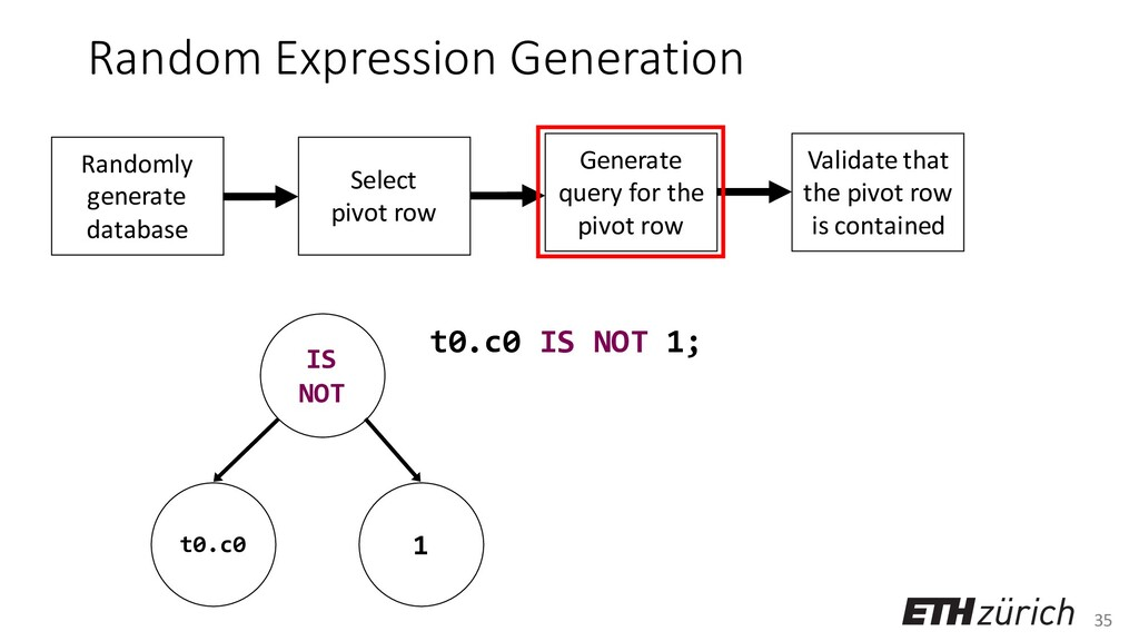 35 Random Expression Generation t0.c0 IS NOT 1;...