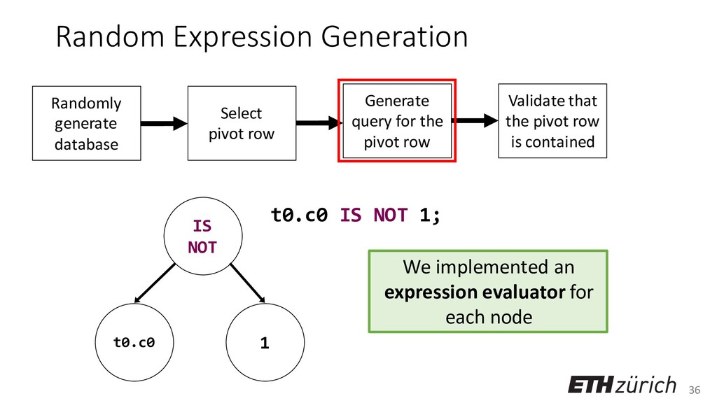 36 Random Expression Generation t0.c0 IS NOT 1;...