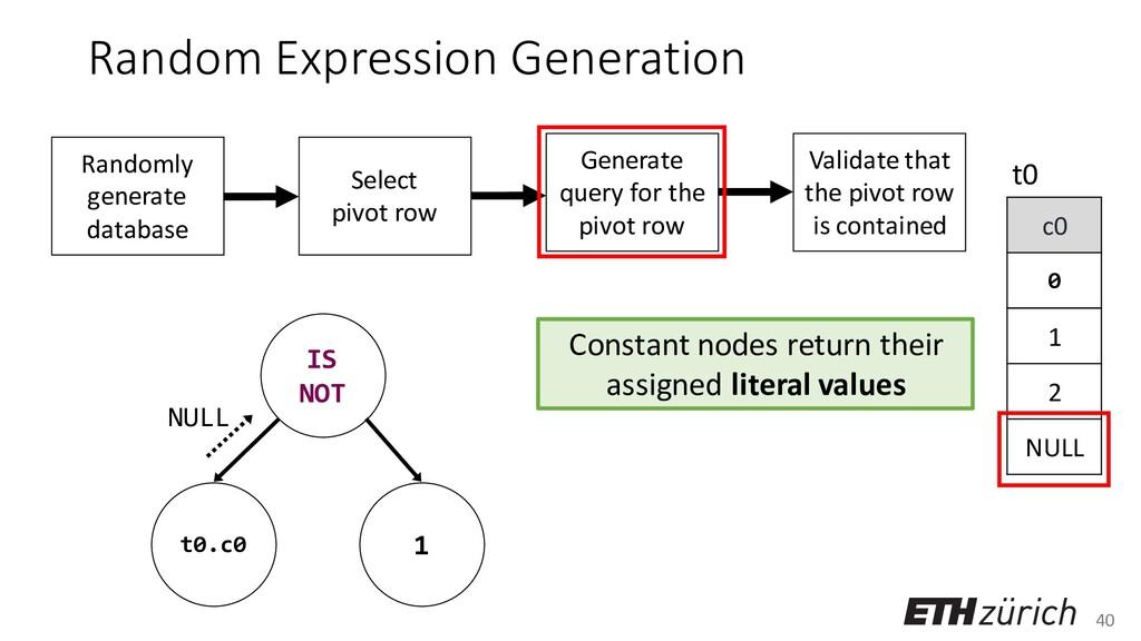 40 Random Expression Generation Constant nodes ...