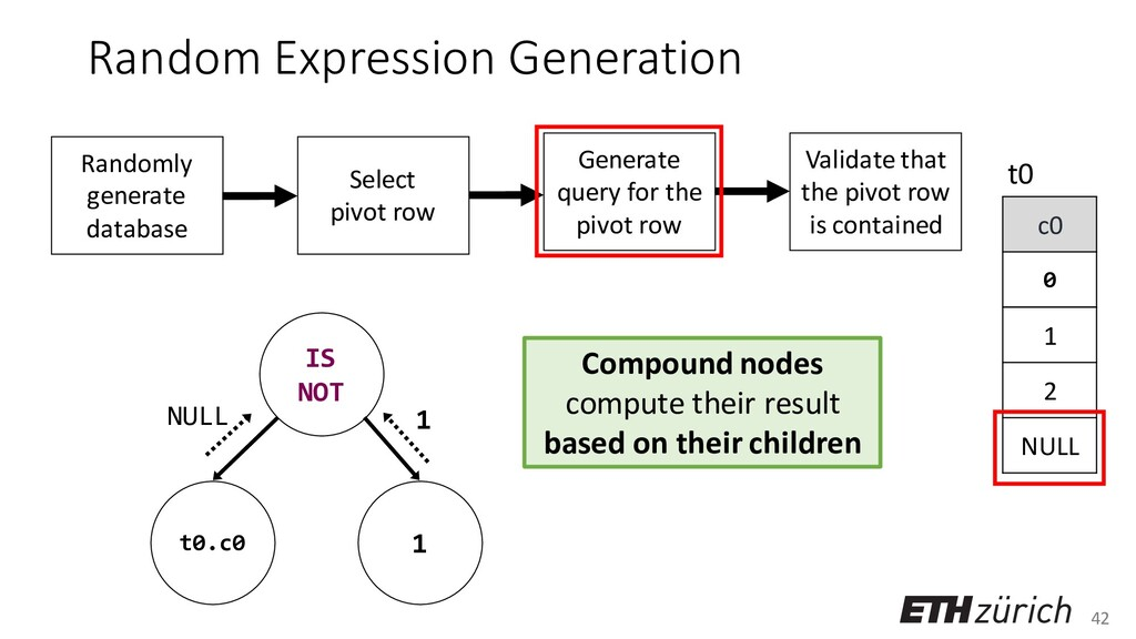 42 Random Expression Generation Compound nodes ...