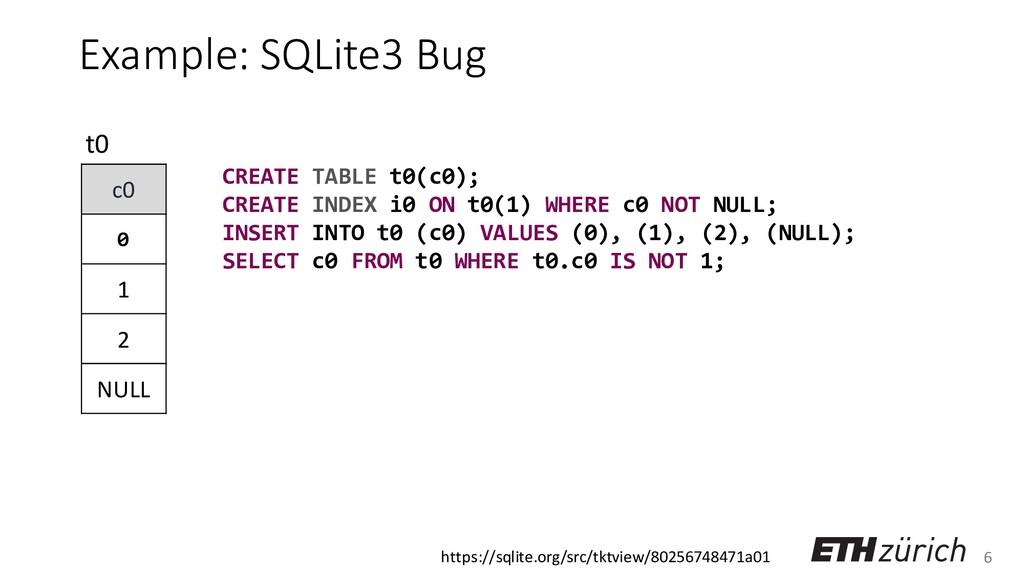 6 Example: SQLite3 Bug c0 0 1 2 NULL t0 CREATE ...