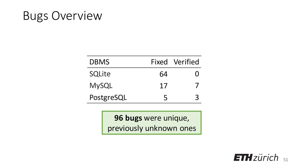 51 Bugs Overview DBMS Fixed Verified SQLite 64 ...