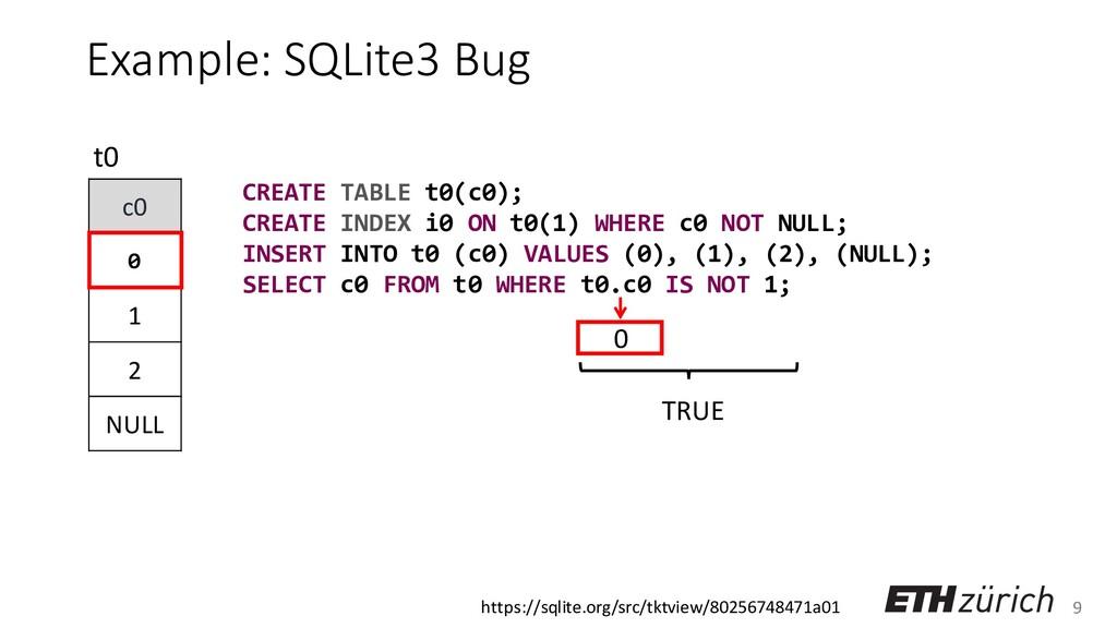 9 Example: SQLite3 Bug c0 0 1 2 NULL t0 0 CREAT...