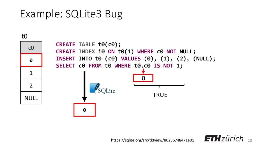10 Example: SQLite3 Bug c0 0 1 2 NULL t0 0 CREA...