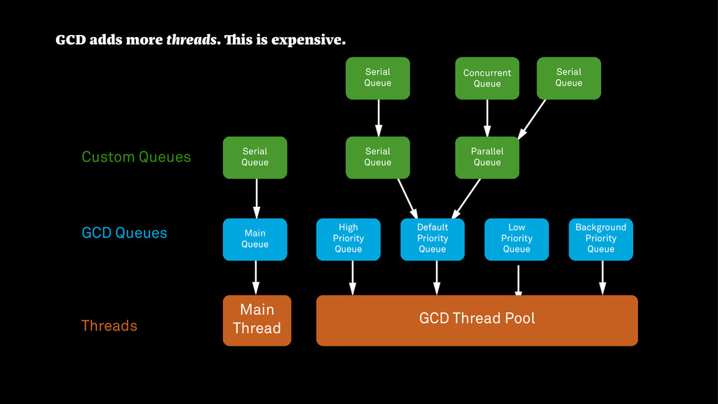 GCD Thread Pool Main Thread High Priority Queue...