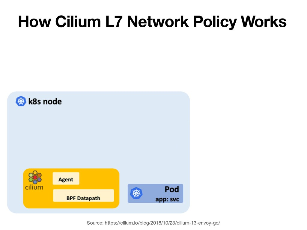 How Cilium L7 Network Policy Works Source: http...