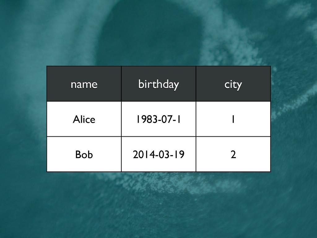 name birthday city Alice 1983-07-1 1 Bob 2014-0...