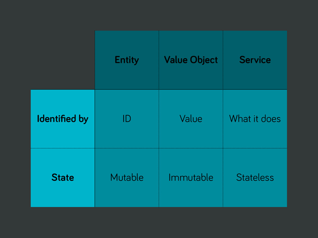 Entity Value Object Service Identified by ID Val...