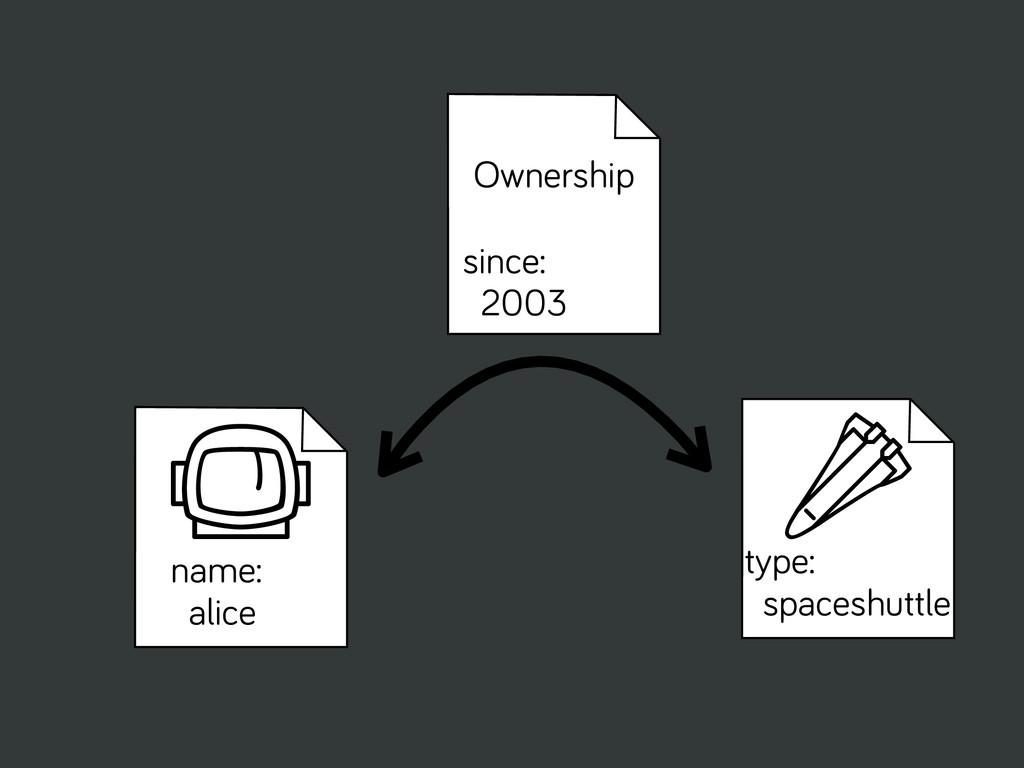 I type: spaceshuttle v name: alice Ownership si...