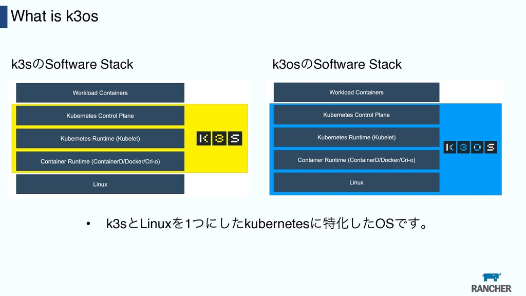 30 What is k3os k3sͷSoftware Stack k3osͷSoftwar...