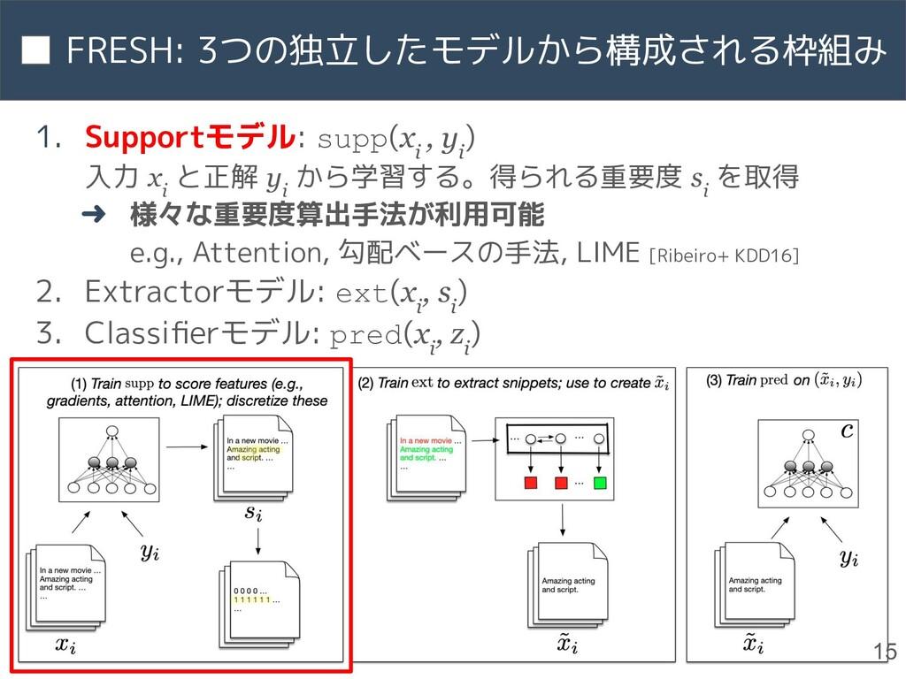 1. Supportモデル: supp(x i , y i ) 入力 x i と正解 y i ...