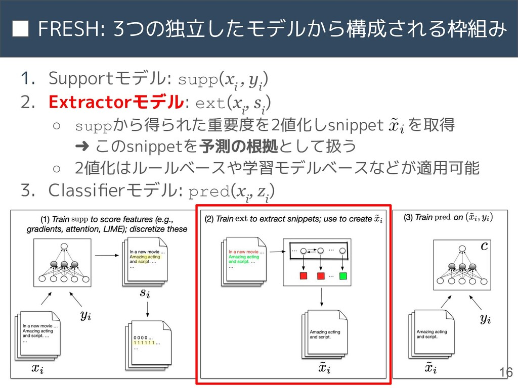 1. Supportモデル: supp(x i , y i ) 2. Extractorモデル...