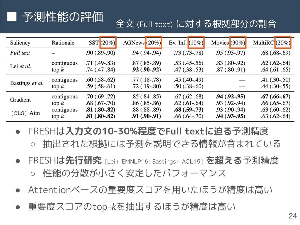 予測性能の評価 24 ● FRESHは入力文の10-30%程度でFull textに迫る予測精...