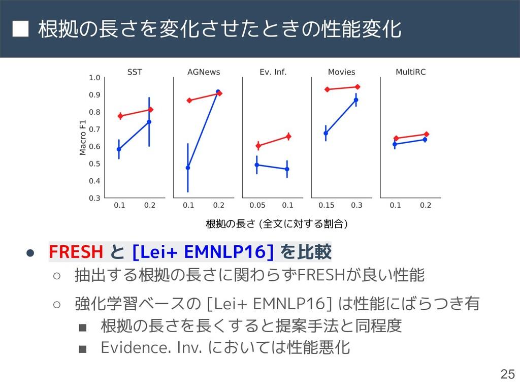 根拠の長さを変化させたときの性能変化 25 ● FRESH と [Lei+ EMNLP16] ...