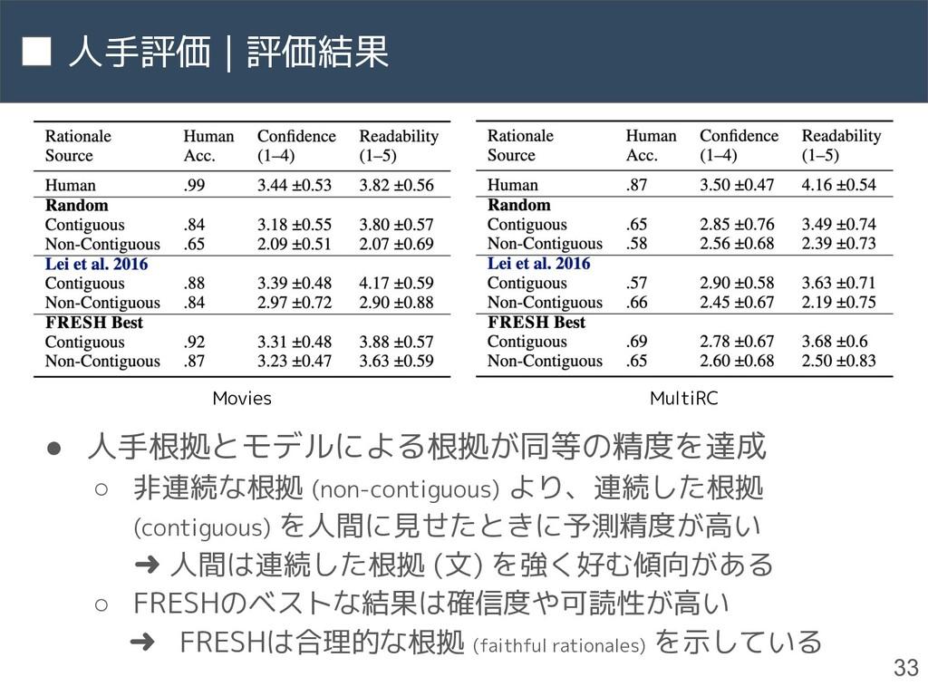人手評価 | 評価結果 33 ● 人手根拠とモデルによる根拠が同等の精度を達成 ○ 非連続な根...