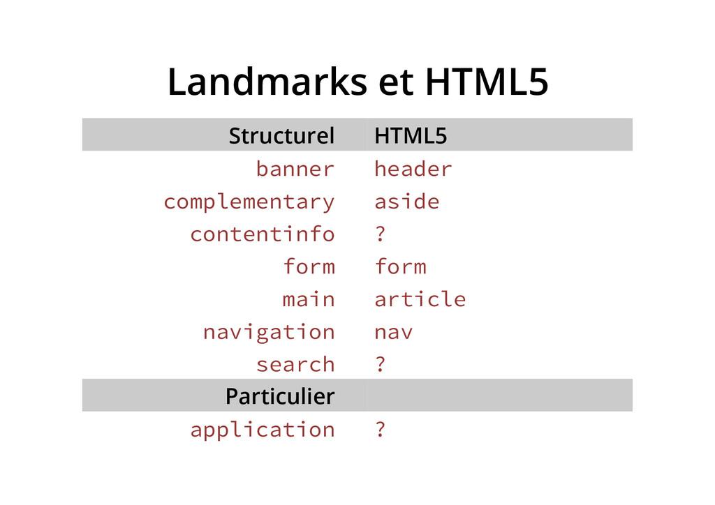 Landmarks et HTML5 Structurel HTML5 banner head...