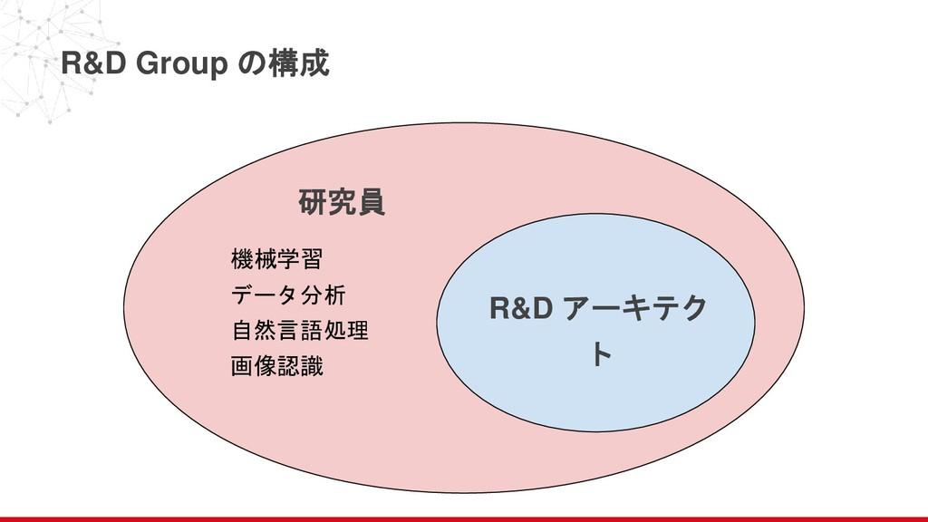 機械学習 データ分析 自然言語処理 画像認識 R&D Group の構成 研究員 R&D アー...