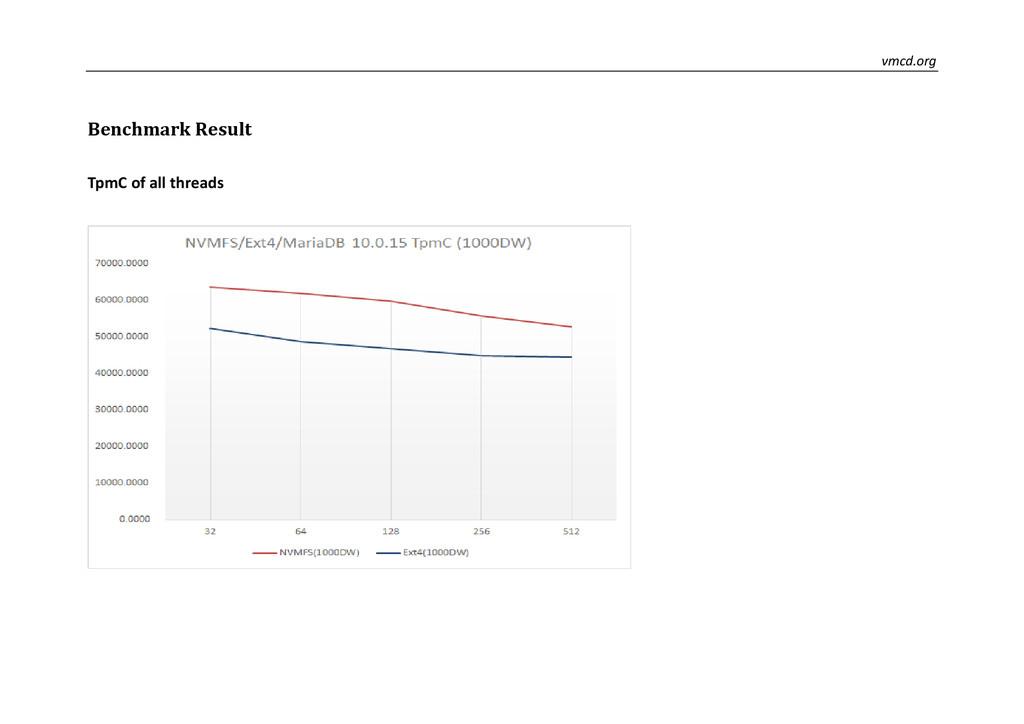 vmcd.org Benchmark Result TpmC of all threads
