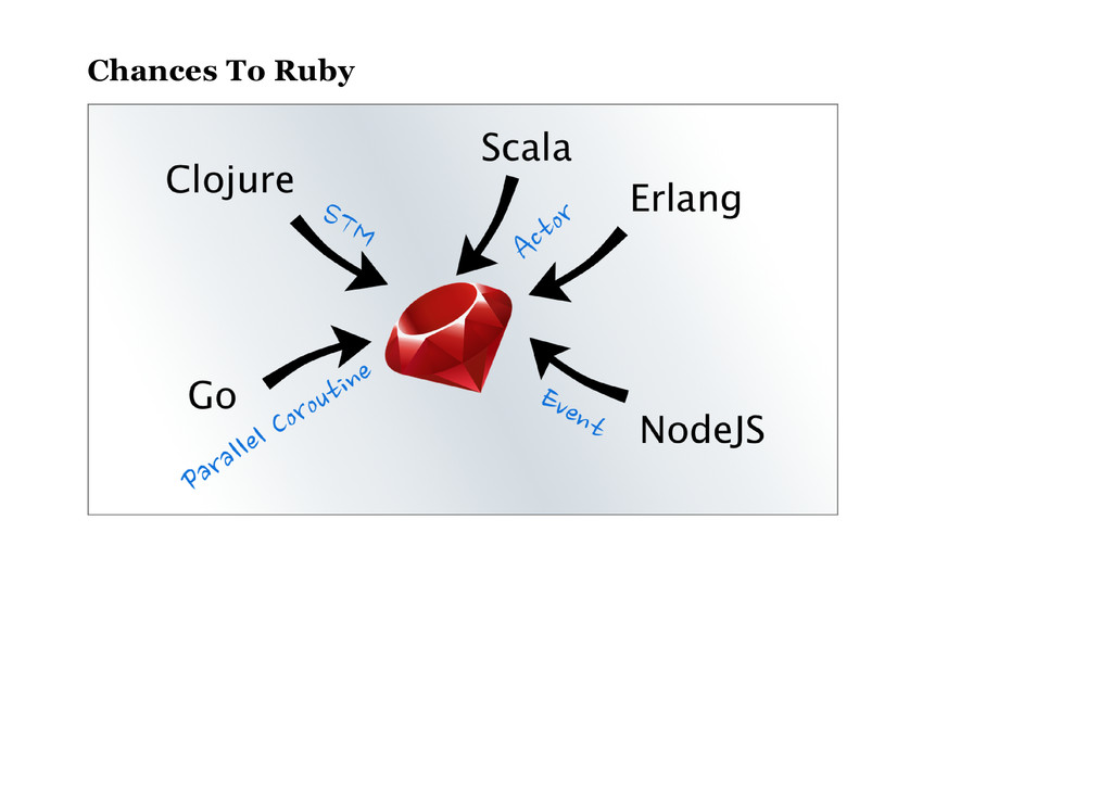 Chances To Ruby
