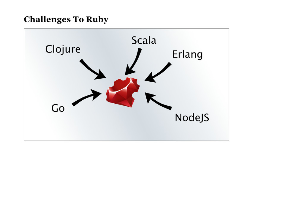 Challenges To Ruby
