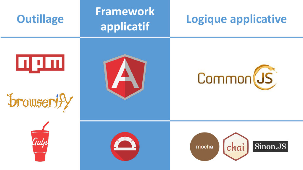 Outillage Framework applicatif Logique applicat...