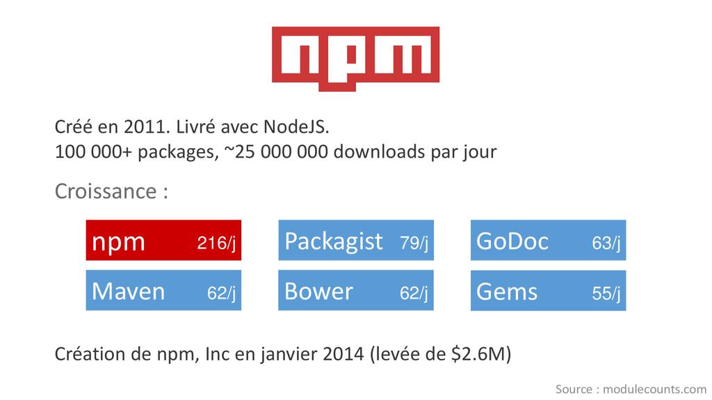 Créé en 2011. Livré avec NodeJS. 100 000+ packa...