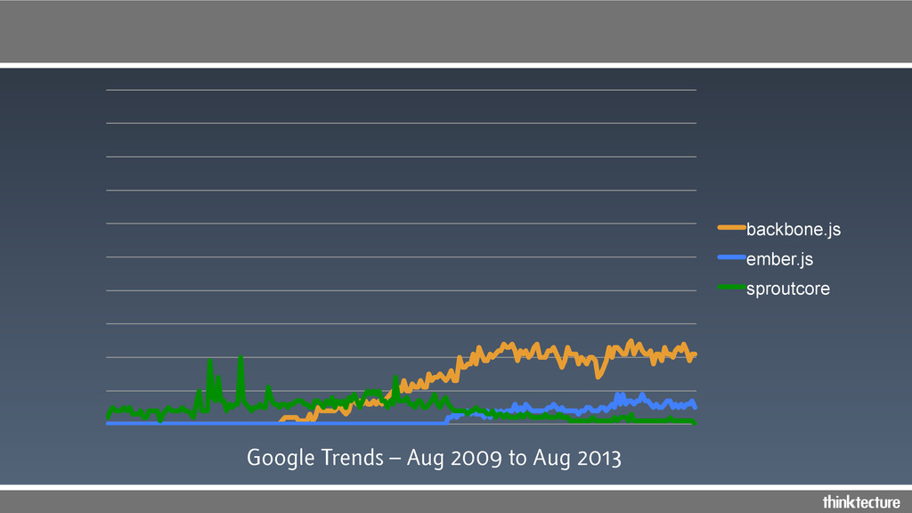 backbone.js ember.js sproutcore Google Trends –...