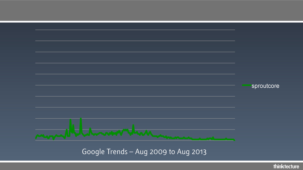 sproutcore Google Trends – Aug 2009 to Aug 2013