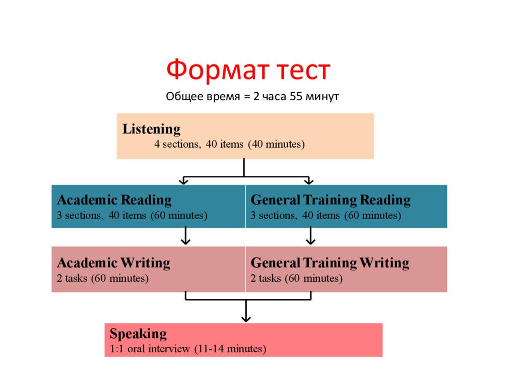 Speaking 1:1 oral interview (11-14 minutes) Gen...