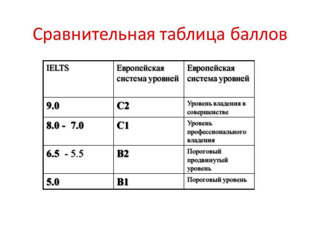 Сравнительная таблица баллов IELTS Европейская ...